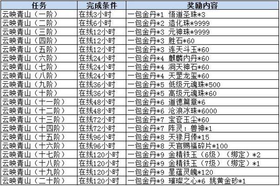 图片: 图2.云映青山奖励列表.jpg