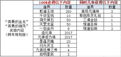 图片: 金龙锦凤BOSS奖励(跨年版).jpg