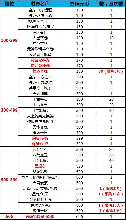 图片: 物华堂奖励清单.jpg
