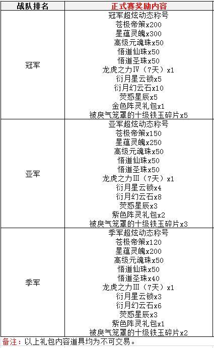 图片: 正式赛期间,排位赛冠亚季军奖励详情.jpg