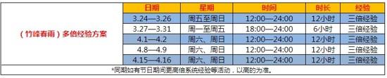 图片: 图3.竹峰春雨多倍时间.jpg