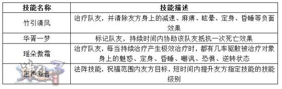 图片: 图5.仁系技能说明图.jpg