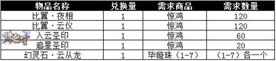 图片: 图14.【惊鸿】可兑换道具.jpg