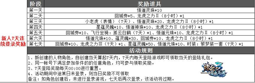 图片: 图6:新人7天连续登录奖励.jpg