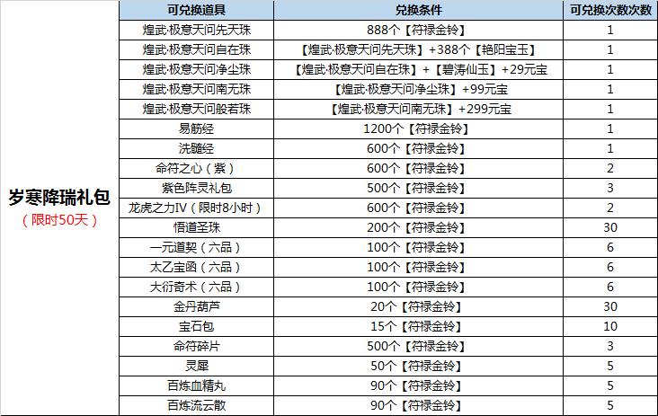 图片: 图5:岁寒降瑞礼包兑换详情.png